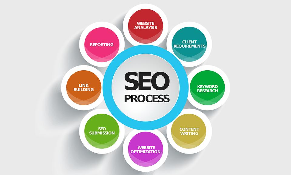 seo-process-graphic